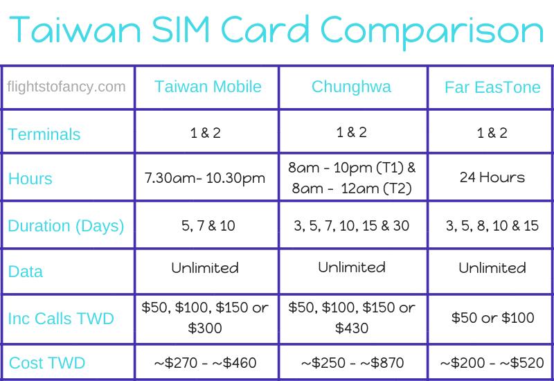 Taiwan SIM Card Comparison
